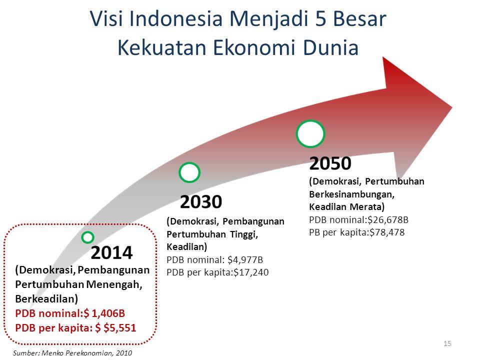 (Demokrasi, Pembangunan Pertumbuhan Menengah, Berkeadilan) PDB nominal:$ 1,406B PDB per kapita: $ $5,551 (Demokrasi, Pembangunan Pertumbuhan Tinggi, Keadilan) PDB nominal: $4,977B PDB per kapita:$17,240 (Demokrasi, Pertumbuhan Berkesinambungan, Keadilan Merata) PDB nominal:$26,678B PB per kapita:$78,478 Visi Indonesia Menjadi 5 Besar Kekuatan Ekonomi Dunia Sumber: Menko Perekonomian, 2010 15