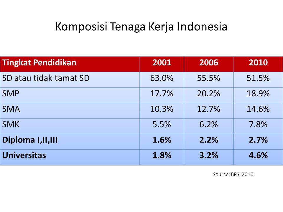 Komposisi Tenaga Kerja Indonesia Source: BPS, 2010