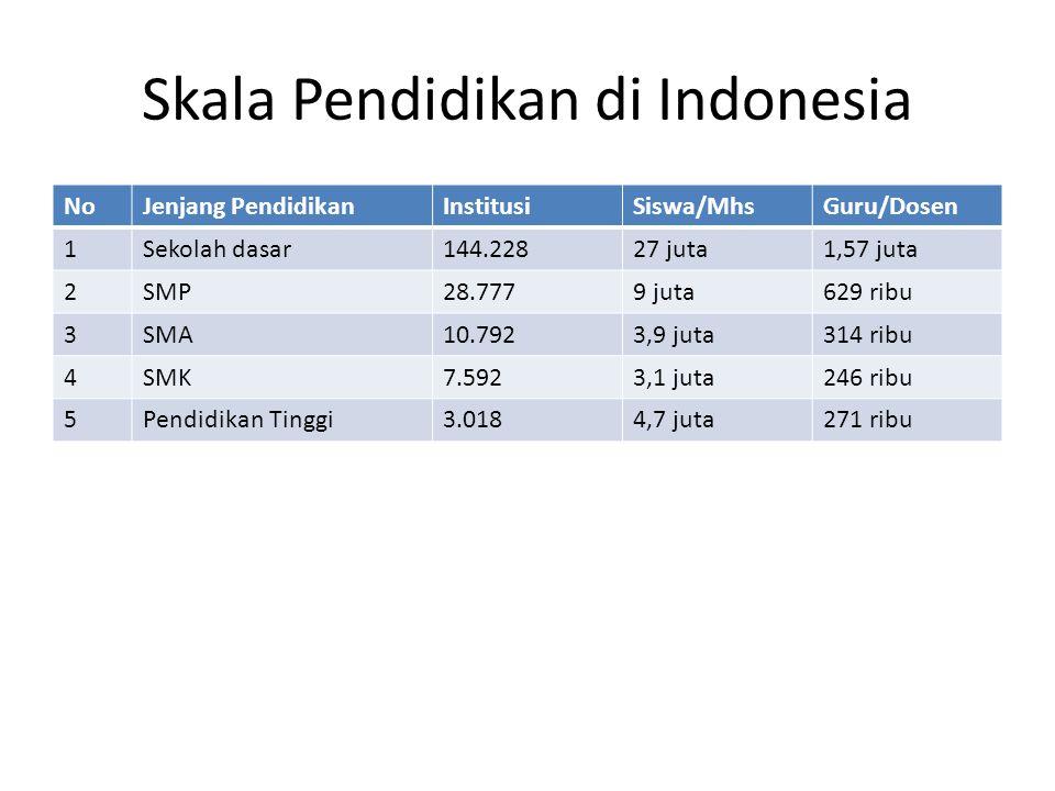 Skala Pendidikan di Indonesia NoJenjang PendidikanInstitusiSiswa/MhsGuru/Dosen 1Sekolah dasar144.22827 juta1,57 juta 2SMP28.7779 juta629 ribu 3SMA10.7923,9 juta314 ribu 4SMK7.5923,1 juta246 ribu 5Pendidikan Tinggi3.0184,7 juta271 ribu