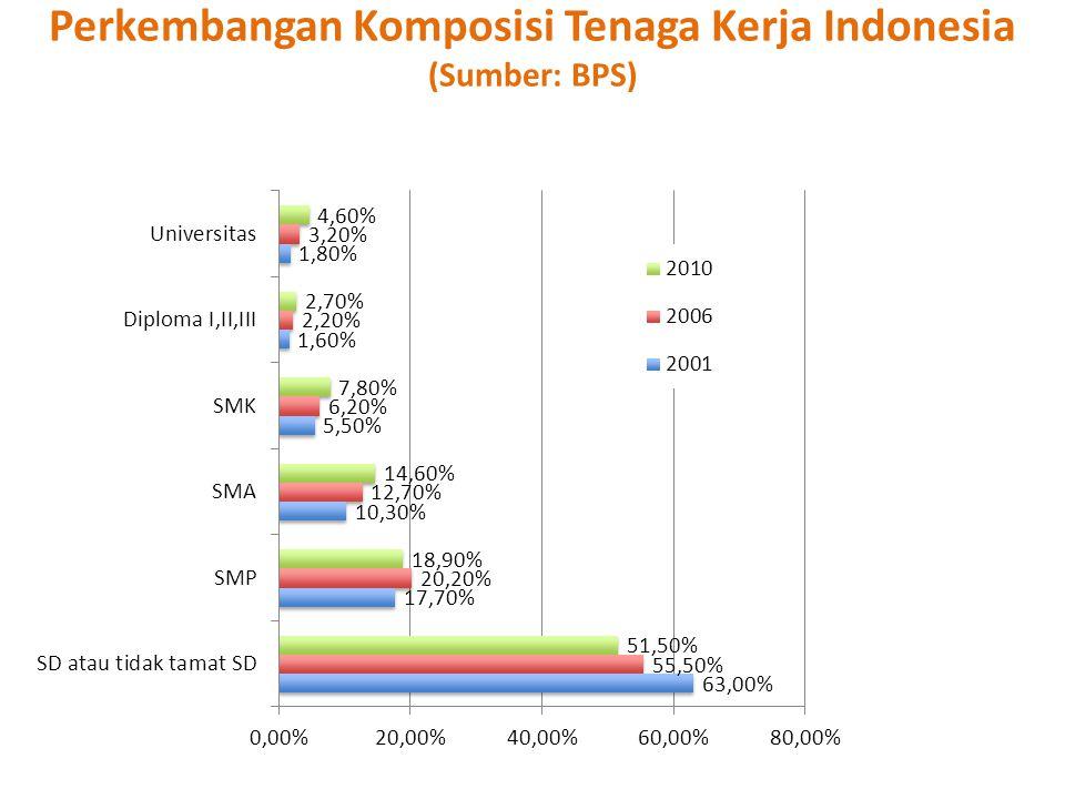 Perkembangan Komposisi Tenaga Kerja Indonesia (Sumber: BPS)