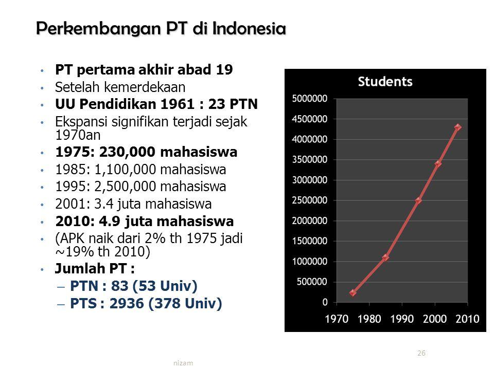 Perkembangan PT di Indonesia PT pertama akhir abad 19 Setelah kemerdekaan UU Pendidikan 1961 : 23 PTN Ekspansi signifikan terjadi sejak 1970an 1975: 230,000 mahasiswa 1985: 1,100,000 mahasiswa 1995: 2,500,000 mahasiswa 2001: 3.4 juta mahasiswa 2010: 4.9 juta mahasiswa (APK naik dari 2% th 1975 jadi ~19% th 2010) Jumlah PT : – PTN : 83 (53 Univ) – PTS : 2936 (378 Univ) 26 nizam
