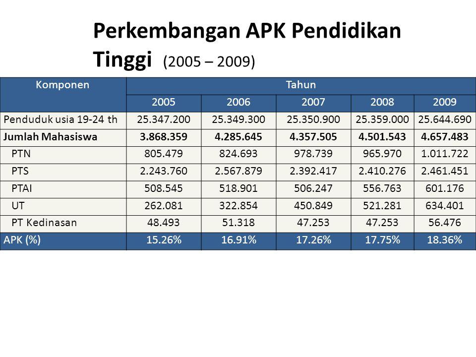 Perkembangan APK Pendidikan Tinggi (2005 – 2009) KomponenTahun 20052006200720082009 Penduduk usia 19-24 th25.347.20025.349.30025.350.90025.359.00025.6