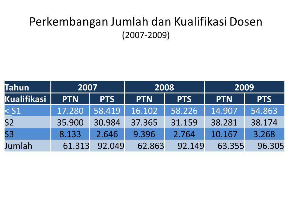 Perkembangan Jumlah dan Kualifikasi Dosen (2007-2009) Tahun200720082009 KualifikasiPTNPTSPTNPTSPTNPTS < S117.28058.41916.10258.22614.90754.863 S235.90