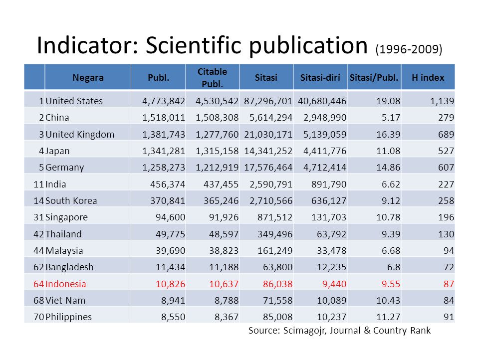 Indicator: Scientific publication (1996-2009) NegaraPubl. Citable Publ. SitasiSitasi-diriSitasi/Publ.H index 1United States4,773,8424,530,54287,296,70
