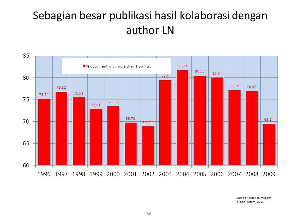 Sebagian besar publikasi hasil kolaborasi dengan author LN 36 Sumber data : scimagojr; diolah: nizam, 2011