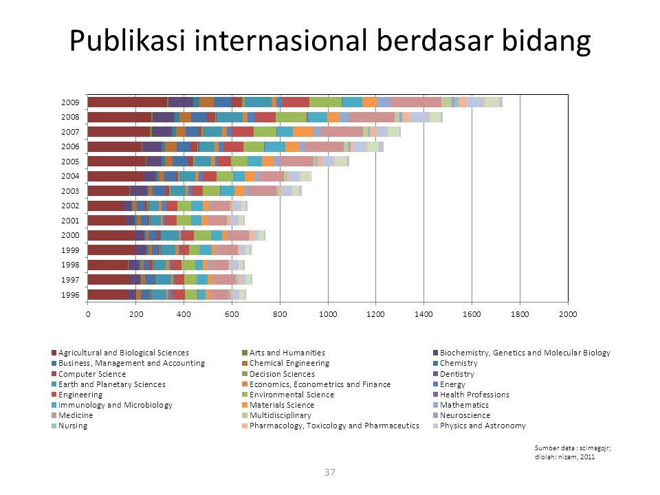 Publikasi internasional berdasar bidang 37 Sumber data : scimagojr; diolah: nizam, 2011