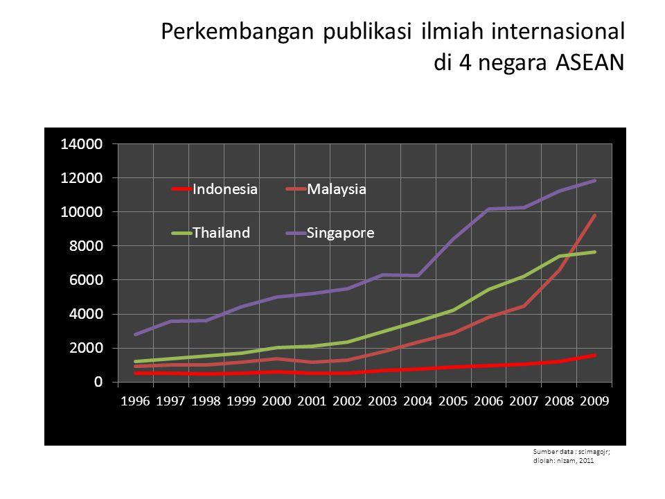 Perkembangan publikasi ilmiah internasional di 4 negara ASEAN Sumber data : scimagojr; diolah: nizam, 2011