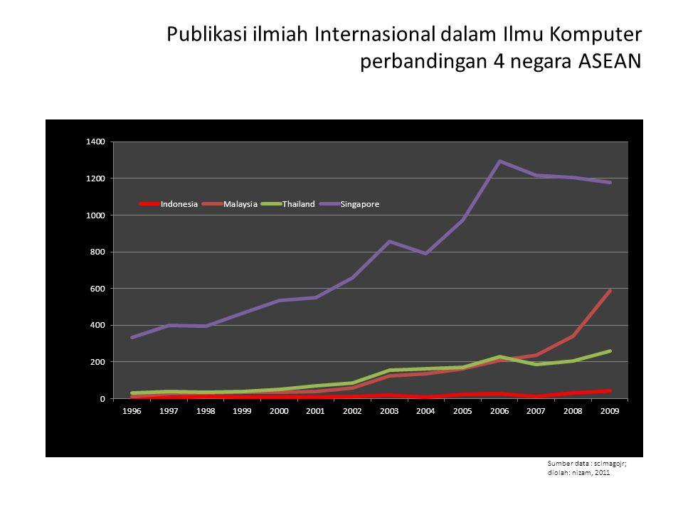 Publikasi ilmiah Internasional dalam Ilmu Komputer perbandingan 4 negara ASEAN Sumber data : scimagojr; diolah: nizam, 2011