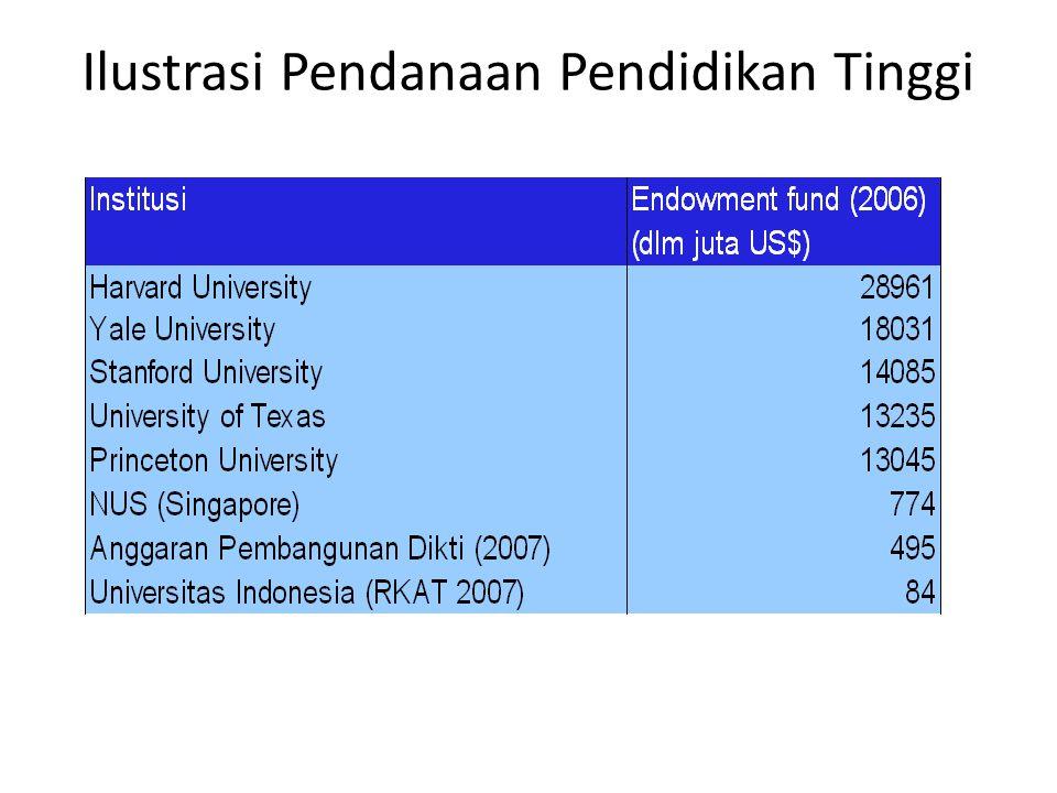Ilustrasi Pendanaan Pendidikan Tinggi