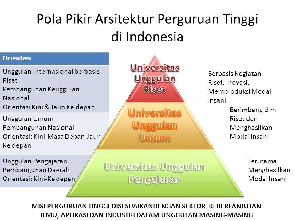Pola Pikir Arsitektur Perguruan Tinggi di Indonesia Berbasis Kegiatan Riset, Inovasi, Memproduksi Modal Insani Berimbang dlm Riset dan Menghasilkan Modal Insani Terutama Menghasilkan Modal Insani MISI PERGURUAN TINGGI DISESUAIKANDENGAN SEKTOR KEBERLANJUTAN ILMU, APLIKASI DAN INDUSTRI DALAM UNGGULAN MASING-MASING Orientasi Unggulan Internasional berbasis Riset Pembangunan Keuggulan Nasional Orientasi Kini & Jauh Ke depan Unggulan Umum Pembangunan Nasional Orientasi: Kini-Masa Depan-Jauh Ke depan Unggulan Pengajaran Pembangunan Daerah Orientasi: Kini-Ke depan