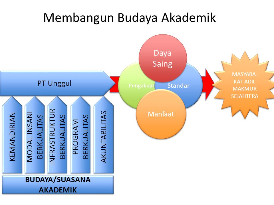 Membangun Budaya Akademik PT Unggul KEMANDIRIAN MODAL INSANI BERKUALITAS INFRASTRUKTUR BERKUALITAS PROGRAM BERKUALITAS AKUNTABILITAS BUDAYA/SUASANA AKADEMIK Pengakuan Standar Daya Saing Manfaat MASYARA- KAT ADIL MAKMUR SEJAHTERA