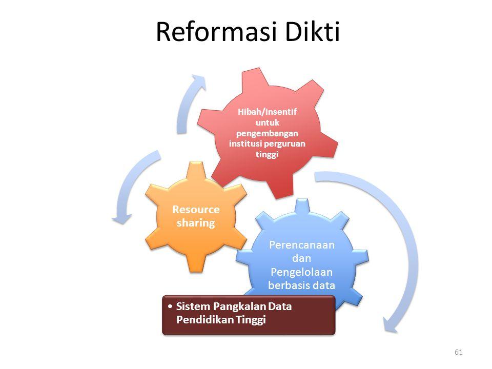 Reformasi Dikti Perencanaan dan Pengelolaan berbasis data Sistem Pangkalan Data Pendidikan Tinggi Resource sharing Hibah/insentif untuk pengembangan institusi perguruan tinggi 61