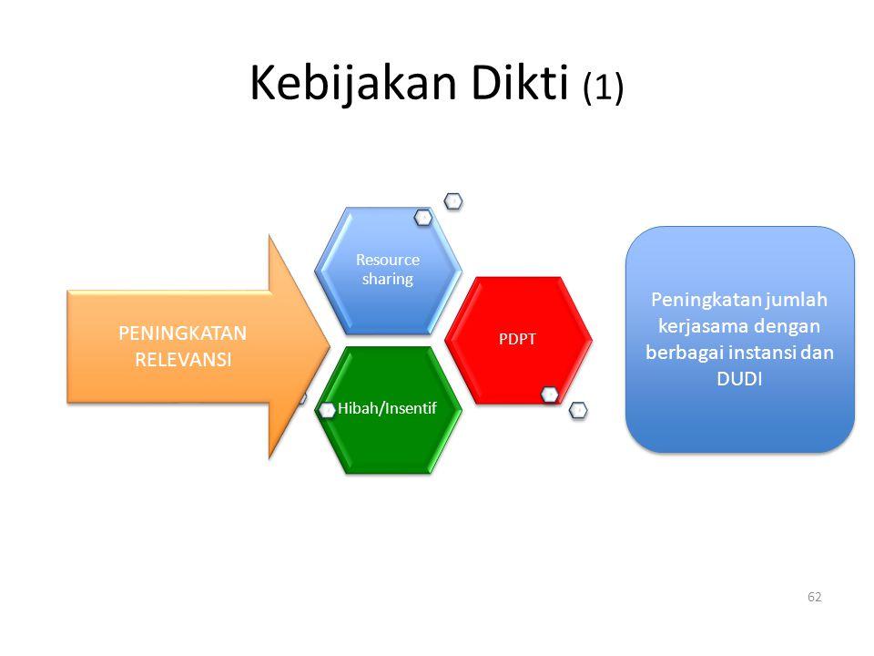 Kebijakan Dikti (1) 62 Hibah/InsentifPDPT Resource sharing PENINGKATAN RELEVANSI Peningkatan jumlah kerjasama dengan berbagai instansi dan DUDI