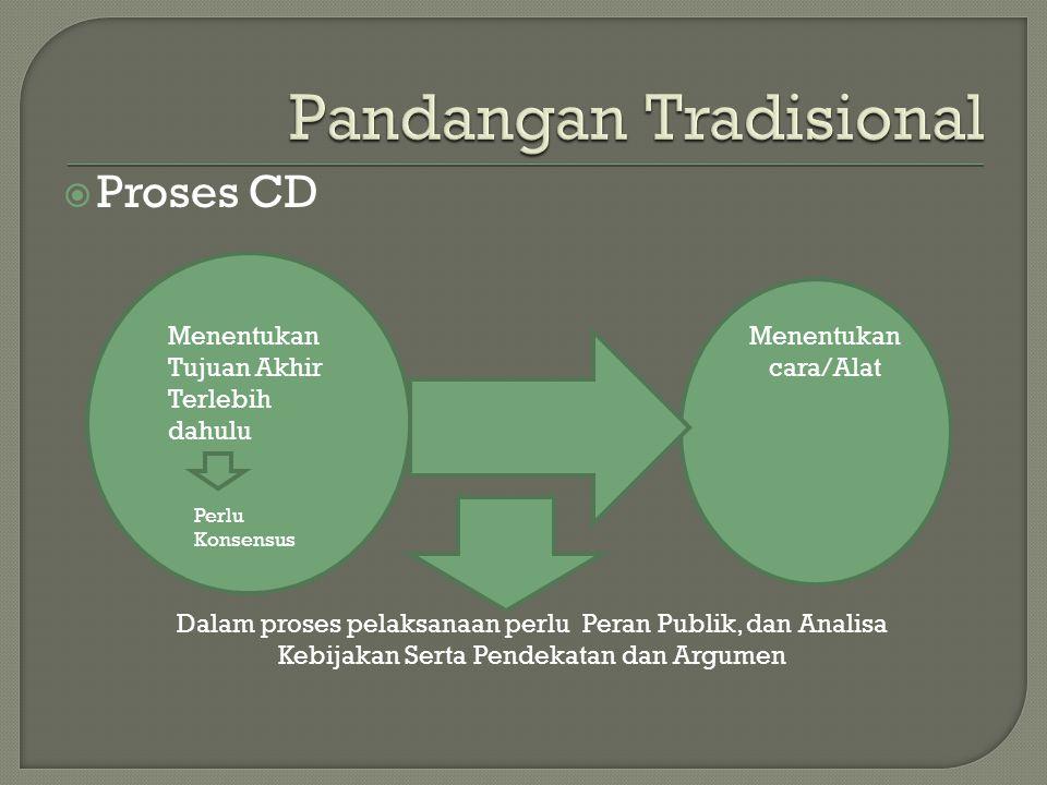  Proses CD Menentukan Tujuan Akhir Terlebih dahulu Menentukan cara/Alat Perlu Konsensus Dalam proses pelaksanaan perlu Peran Publik, dan Analisa Kebi