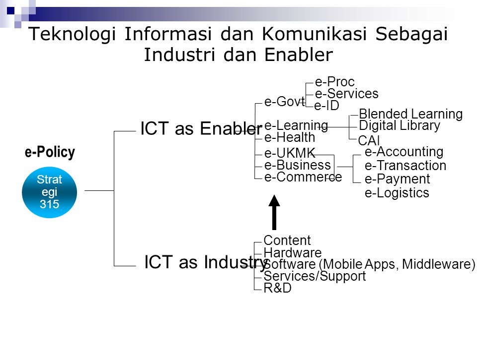Teknologi Informasi dan Komunikasi Sebagai Industri dan Enabler Strat egi 315 ICT as Industry ICT as Enabler e-Govt e-Learning e-Health e-UKMK e-Busin