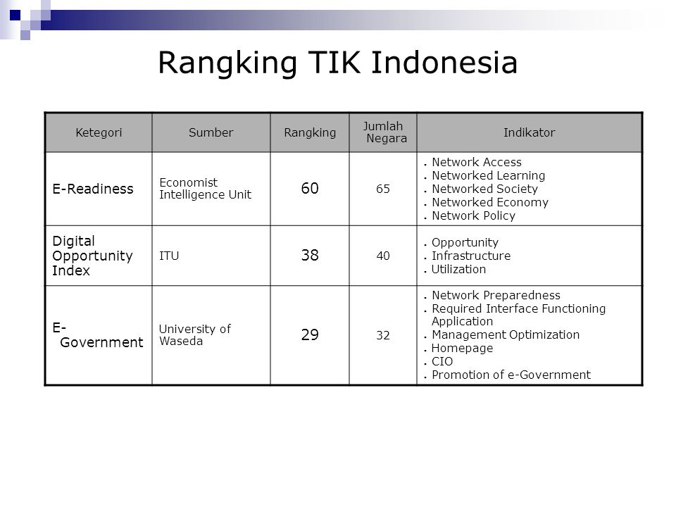 Rangking TIK Indonesia KetegoriSumberRangking Jumlah Negara Indikator E-Readiness Economist Intelligence Unit 60 65 ● Network Access ● Networked Learn