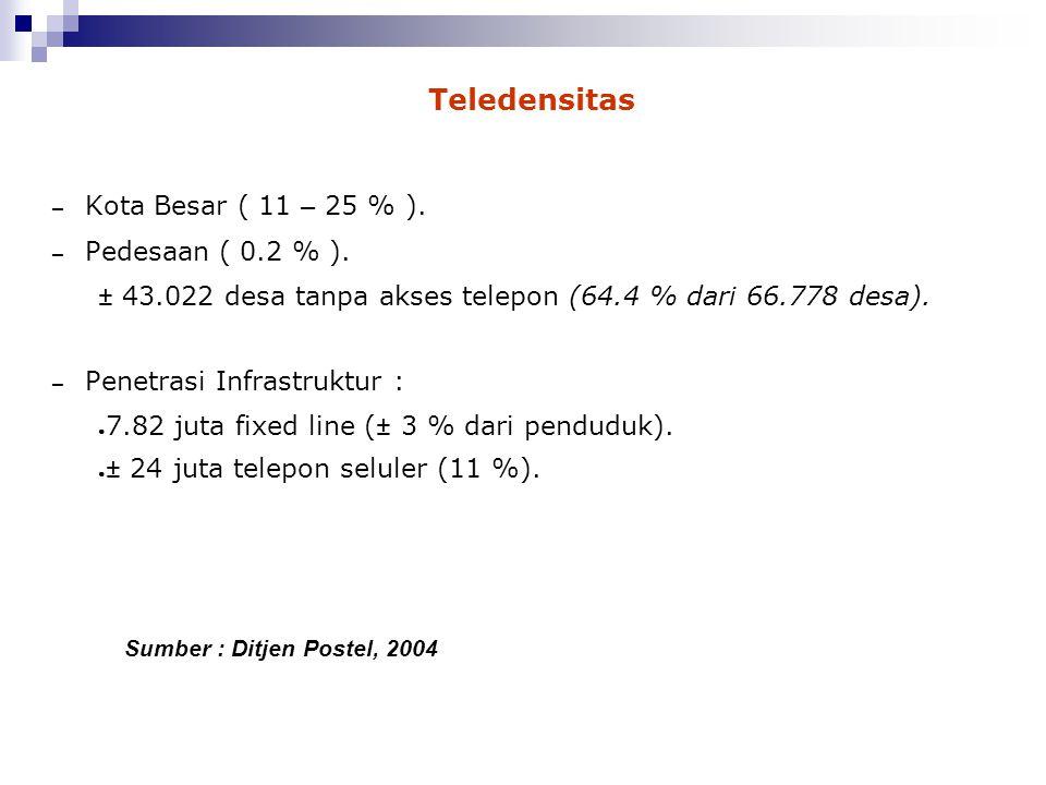 Teledensitas – Kota Besar ( 11 – 25 % ). – Pedesaan ( 0.2 % ). ± 43.022 desa tanpa akses telepon (64.4 % dari 66.778 desa). – Penetrasi Infrastruktur
