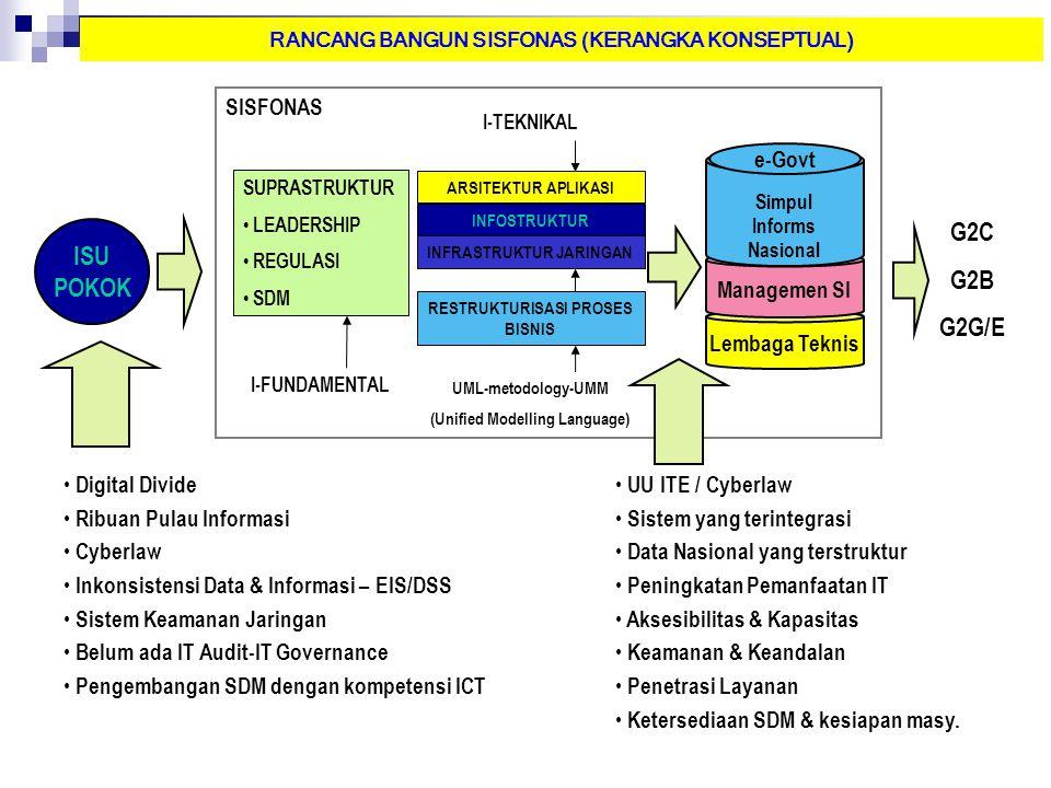 ISU POKOK G2C G2B G2G/E Digital Divide Ribuan Pulau Informasi Cyberlaw Inkonsistensi Data & Informasi – EIS/DSS Sistem Keamanan Jaringan Belum ada IT