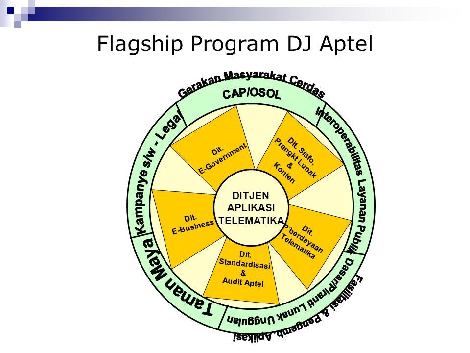 Flagship Program DJ Aptel Dit. E-Business Dit. Sisfo, Prangkt Lunak & Konten Dit. Standardisasi & Audit Aptel Dit. P'berdayaan Telematika Dit. E-Gover