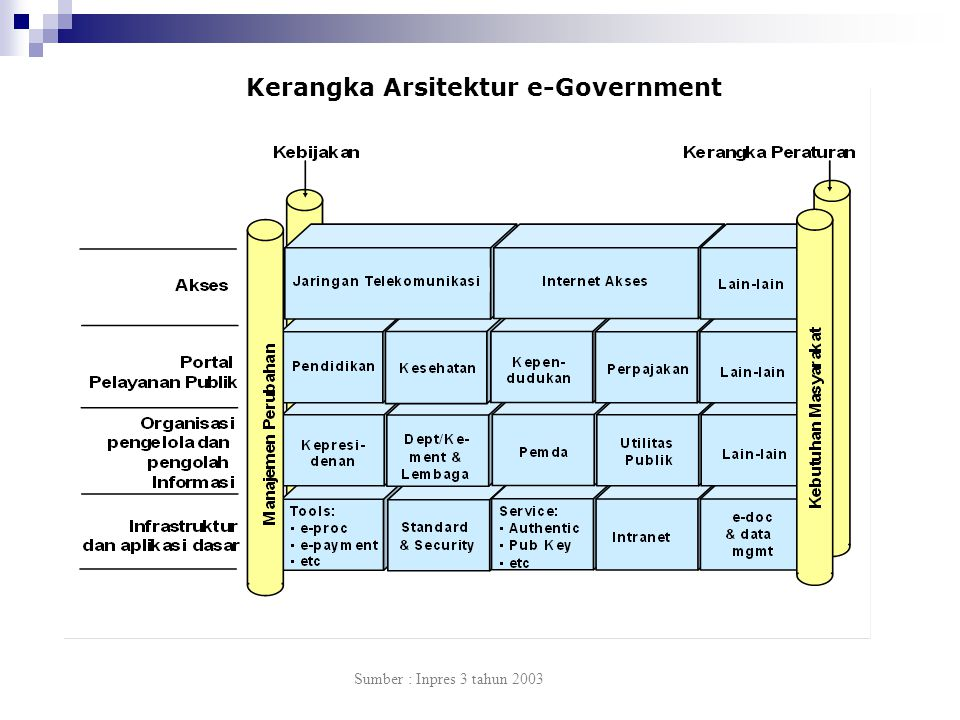 Sumber : Inpres 3 tahun 2003 Kerangka Arsitektur e-Government