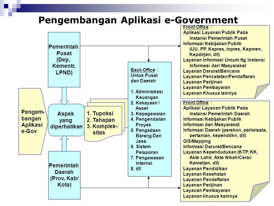 Pengembangan Aplikasi e-Government Pengem- bangan Aplikasi e-Gov Pemerintah Pusat (Dep, Kementr, LPND) Pemerintah Daerah (Prov, Kab/ Kota) Aspek yang