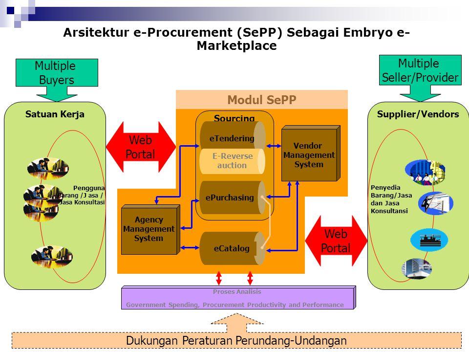 Web Portal Web Portal Arsitektur e-Procurement (SePP) Sebagai Embryo e- Marketplace Satuan Kerja Multiple Buyers Supplier/Vendors Penyedia Barang/Jasa