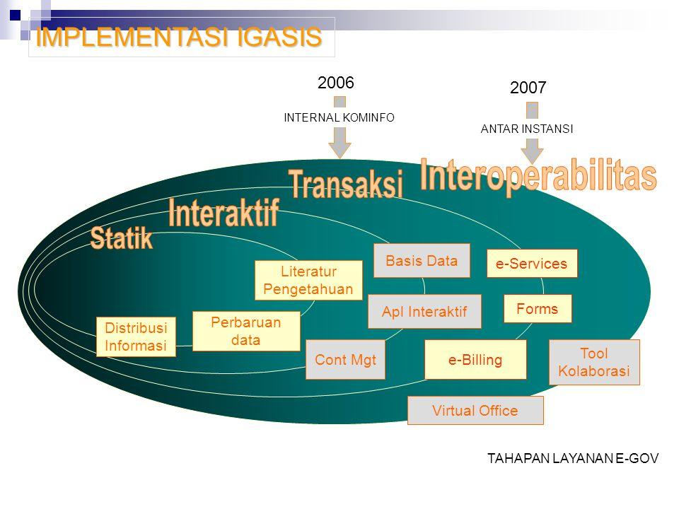 Distribusi Informasi Perbaruan data Literatur Pengetahuan Cont Mgt Apl InteraktifBasis Data e-Billing Formse-ServicesVirtual Office Tool Kolaborasi 20
