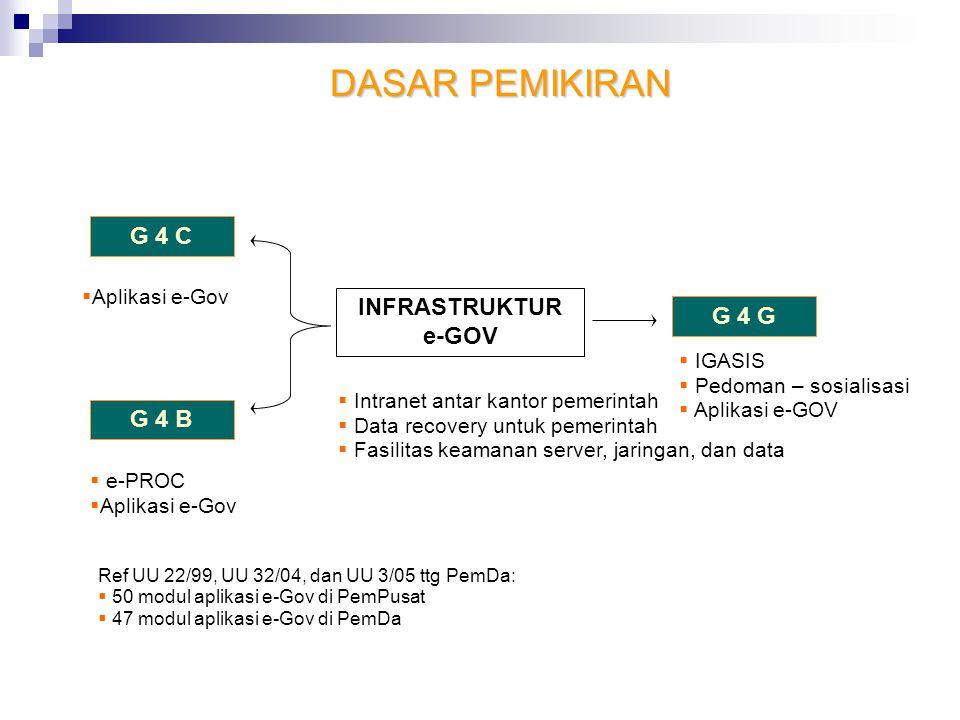 G 4 C G 4 B G 4 G INFRASTRUKTUR e-GOV  Intranet antar kantor pemerintah  Data recovery untuk pemerintah  Fasilitas keamanan server, jaringan, dan d