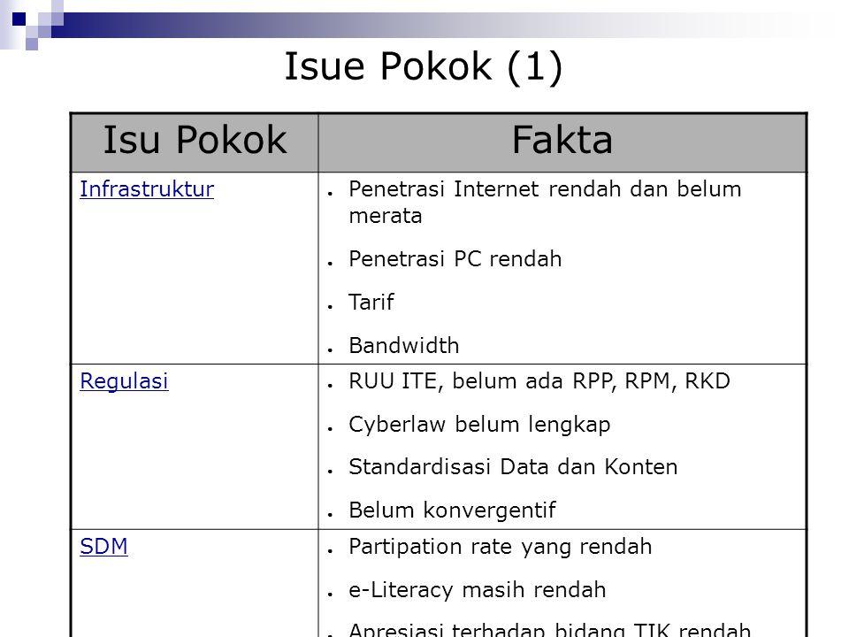 Isue Pokok (1) Isu PokokFakta Infrastruktur ● Penetrasi Internet rendah dan belum merata ● Penetrasi PC rendah ● Tarif ● Bandwidth Regulasi ● RUU ITE,