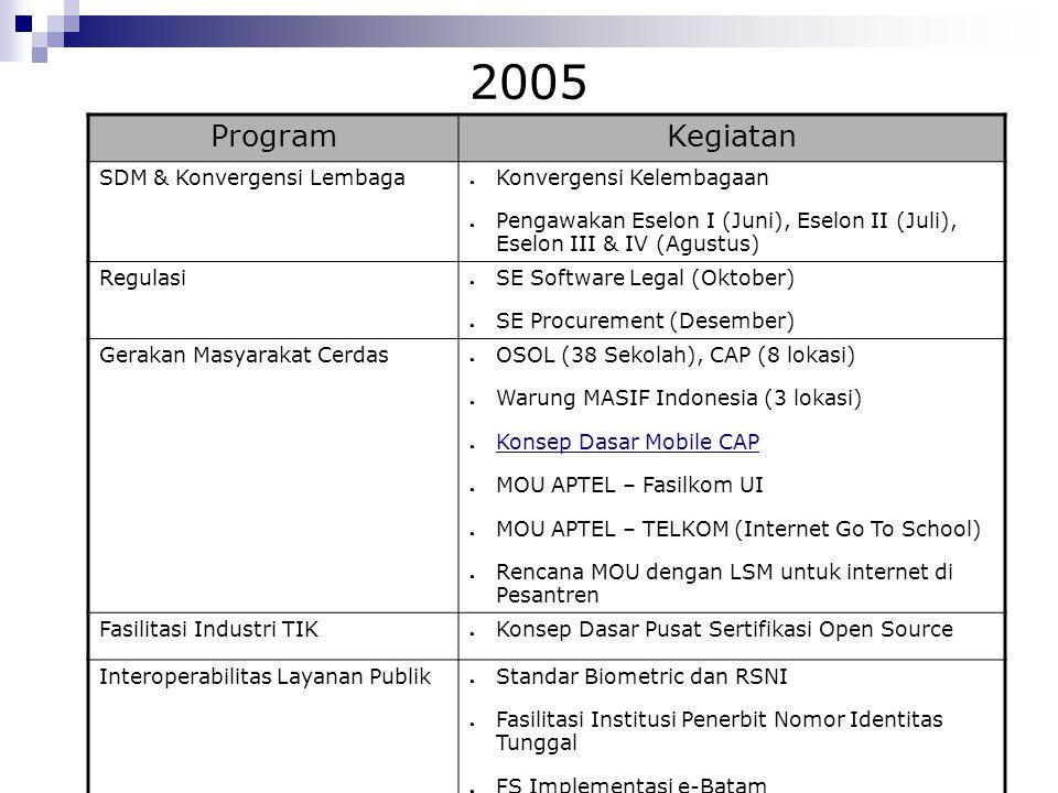 2005 ProgramKegiatan SDM & Konvergensi Lembaga ● Konvergensi Kelembagaan ● Pengawakan Eselon I (Juni), Eselon II (Juli), Eselon III & IV (Agustus) Reg