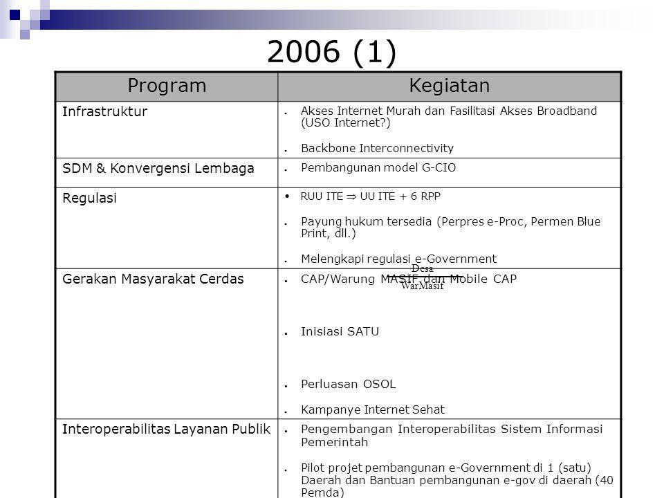 2006 (1) ProgramKegiatan Infrastruktur ● Akses Internet Murah dan Fasilitasi Akses Broadband (USO Internet?) ● Backbone Interconnectivity SDM & Konver