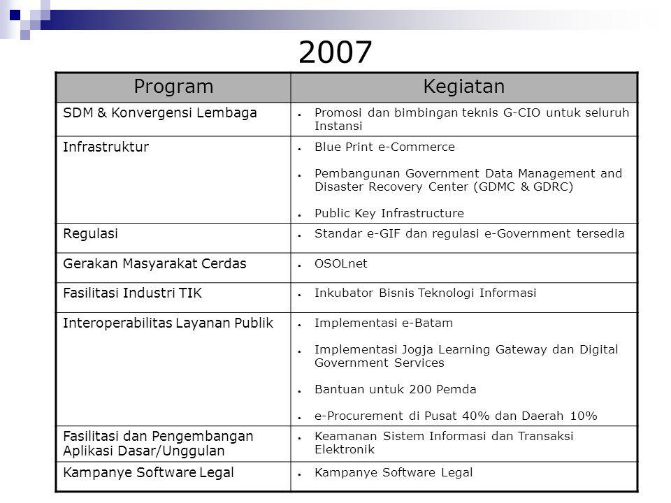 2007 ProgramKegiatan SDM & Konvergensi Lembaga ● Promosi dan bimbingan teknis G-CIO untuk seluruh Instansi Infrastruktur ● Blue Print e-Commerce ● Pem