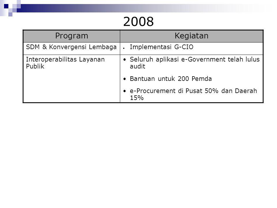 2008 ProgramKegiatan SDM & Konvergensi Lembaga ● Implementasi G-CIO Interoperabilitas Layanan Publik Seluruh aplikasi e-Government telah lulus audit B