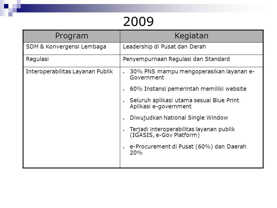 2009 ProgramKegiatan SDM & Konvergensi LembagaLeadership di Pusat dan Derah RegulasiPenyempurnaan Regulasi dan Standard Interoperabilitas Layanan Publ