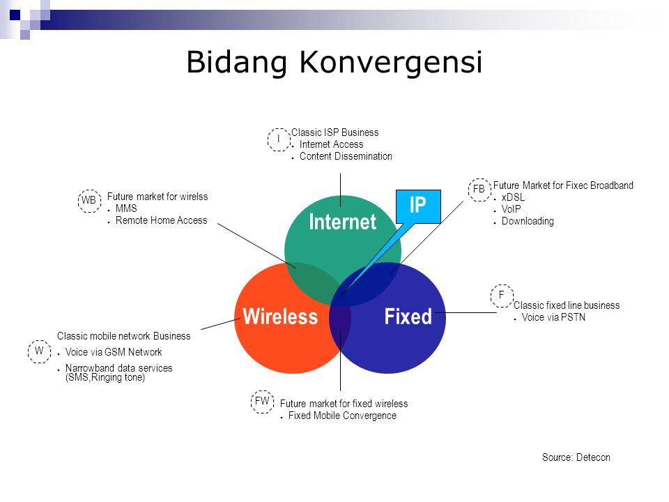 Bidang Konvergensi Wireless Internet Fixed IP Classic ISP Business ● Internet Access ● Content Dissemination Future Market for Fixec Broadband ● xDSL