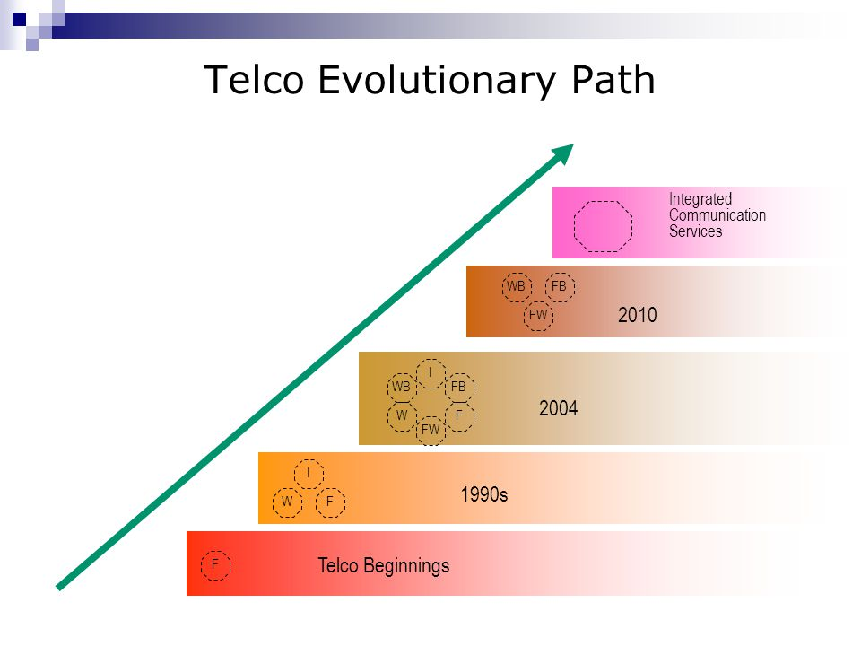 Telco Evolutionary Path FB F FW WB W I F W I F FB FW WB Telco Beginnings 1990s 2004 2010 Integrated Communication Services
