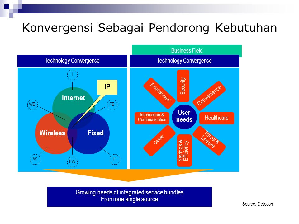 Business Field Konvergensi Sebagai Pendorong Kebutuhan Technology Convergence Wireless Internet Fixed IP Source: Detecon FB F FW WB W I Technology Con