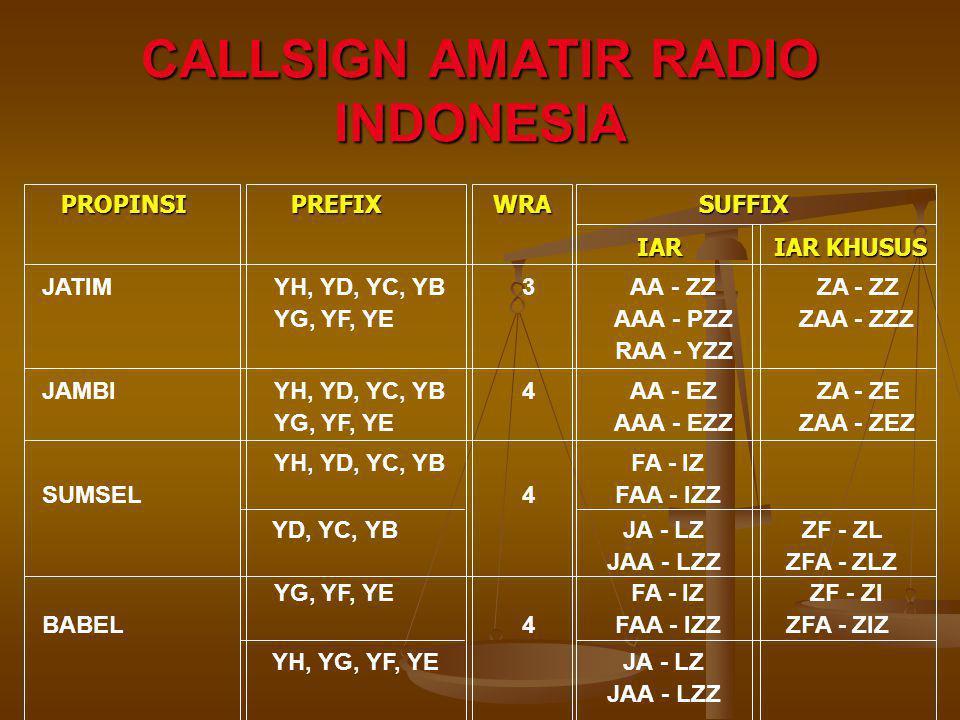 CALLSIGN AMATIR RADIO INDONESIA JATIM YH, YD, YC, YB3 AA - ZZ ZA - ZZ YG, YF, YE AAA - PZZ ZAA - ZZZ RAA - YZZ PROPINSI PREFIX WRA SUFFIX PROPINSI PRE