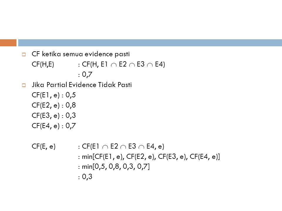  CF ketika semua evidence pasti CF(H,E) : CF(H, E1  E2  E3  E4) : 0,7  Jika Partial Evidence Tidak Pasti CF(E1, e) : 0,5 CF(E2, e) : 0,8 CF(E3, e