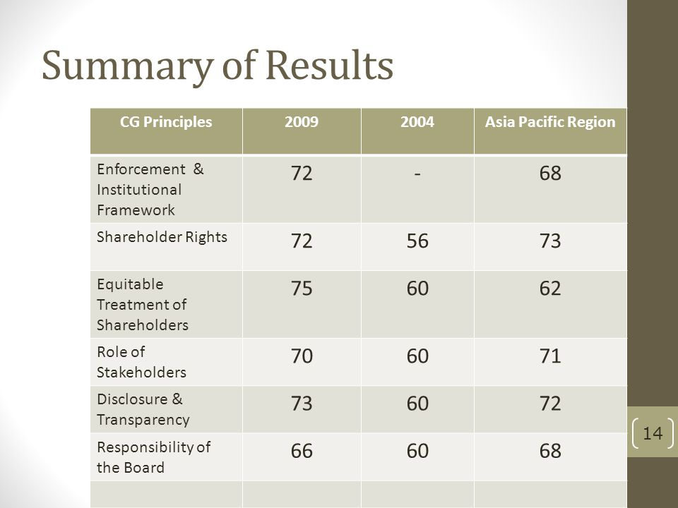 Summary of Results CG Principles20092004Asia Pacific Region Enforcement & Institutional Framework 72-68 Shareholder Rights 725673 Equitable Treatment