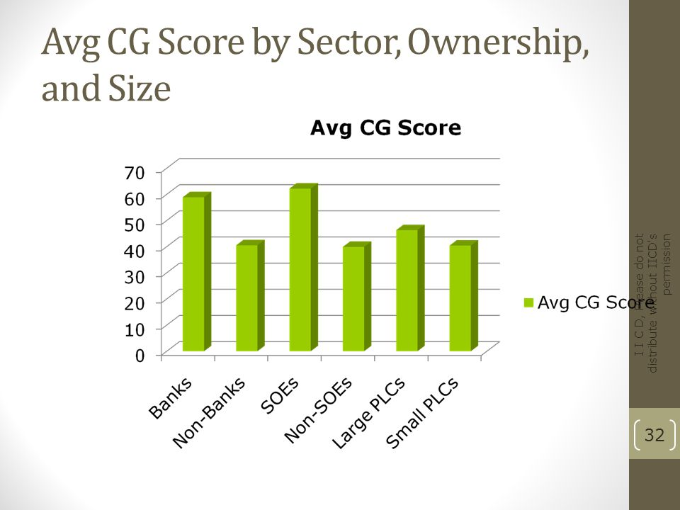 Avg CG Score by Sector, Ownership, and Size I I C D, Please do not distribute without IICD's permission 32
