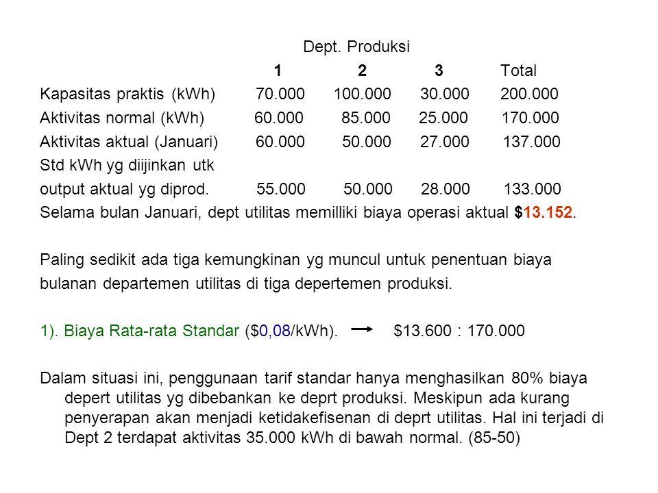 Dept. Produksi 1 2 3Total Kapasitas praktis(kWh) 70.000 100.000 30.000200.000 Aktivitas normal (kWh) 60.000 85.000 25.000 170.000 Aktivitas aktual (Ja