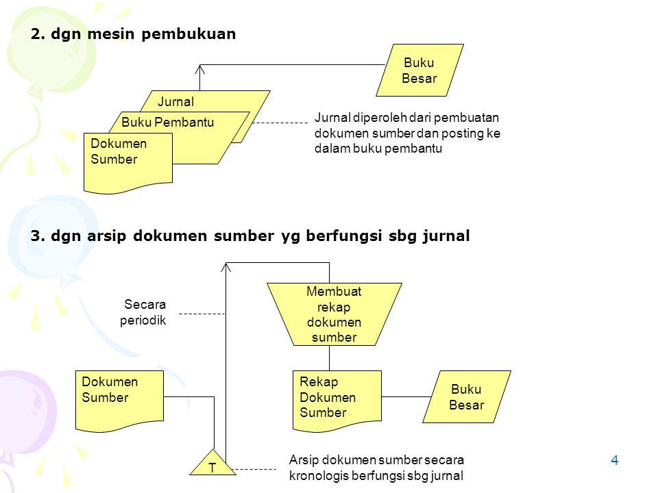 4 3. dgn arsip dokumen sumber yg berfungsi sbg jurnal Dokumen Sumber Rekap Dokumen Sumber Buku Besar Secara periodik T Membuat rekap dokumen sumber Ar