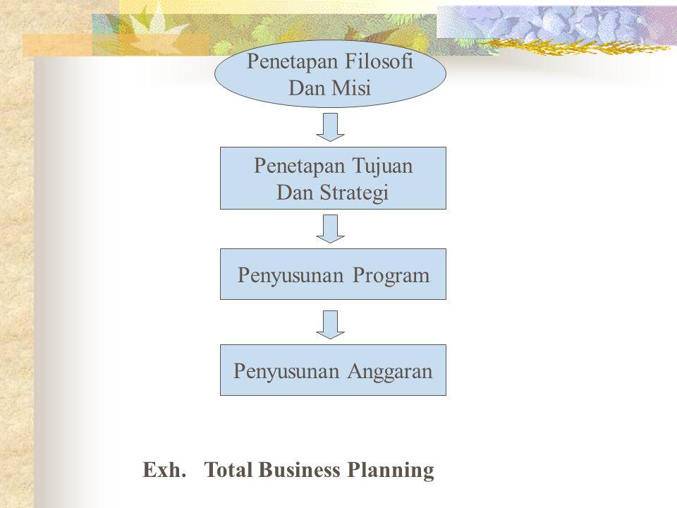 Penetapan Filosofi Dan Misi Penetapan Tujuan Dan Strategi Penyusunan Program Penyusunan Anggaran Exh. Total Business Planning