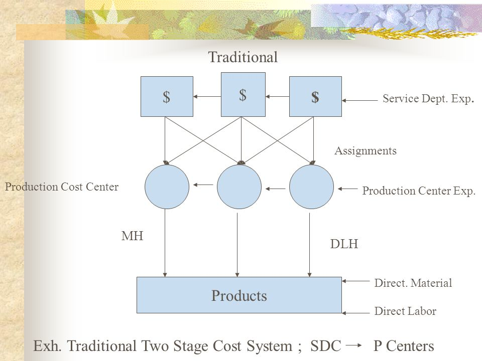 $ $ $ Products Traditional Service Dept. Exp. Direct. Material Direct Labor Production Center Exp. DLH Assignments Exh. Traditional Two Stage Cost Sys