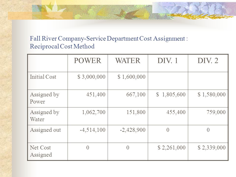 Fall River Company-Service Department Cost Assignment : Reciprocal Cost Method POWERWATERDIV.