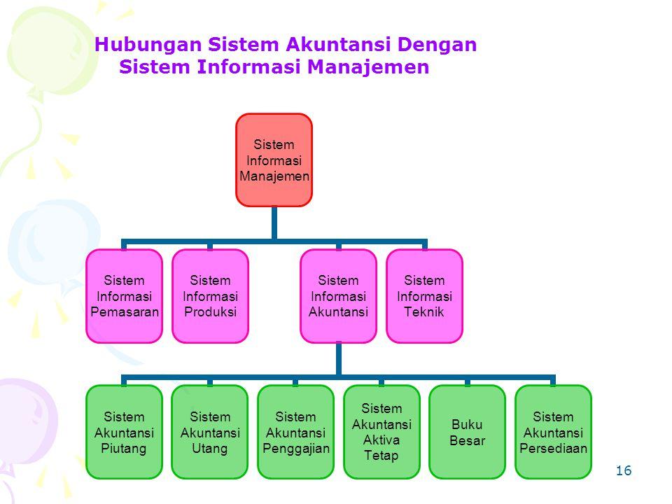 16 Hubungan Sistem Akuntansi Dengan Sistem Informasi Manajemen Sistem Informasi Manajemen Sistem Informasi Pemasaran Sistem Informasi Produksi Sistem