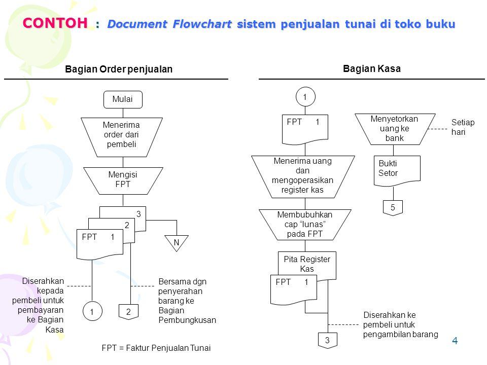 4 CONTOH : Document Flowchart sistem penjualan tunai di toko buku FPT = Faktur Penjualan Tunai Bagian Order penjualan 3 2 Mulai Mengisi FPT FPT 1 N 1 2 Bersama dgn penyerahan barang ke Bagian Pembungkusan Diserahkan kepada pembeli untuk pembayaran ke Bagian Kasa Menerima order dari pembeli Membubuhkan cap lunas pada FPT Pita Register Kas 3 Diserahkan ke pembeli untuk pengambilan barang Bagian Kasa 1 FPT 1 Menerima uang dan mengoperasikan register kas FPT 1 Menyetorkan uang ke bank Bukti Setor 5 Setiap hari