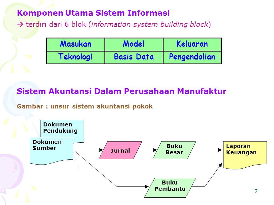 7 Komponen Utama Sistem Informasi  terdiri dari 6 blok (information system building block) MasukanModel TeknologiBasis DataPengendalian Keluaran Sist