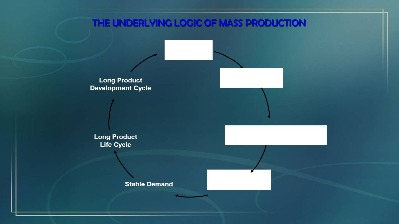 New Product Mass Production Process Low-Cost Consistent Quality, Standardized Product Mass Production Process Stable Demand Long Product Life Cycle Long Product Development Cycle THE UNDERLYING LOGIC OF MASS PRODUCTION